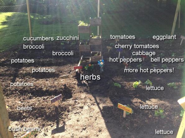 garden labeled